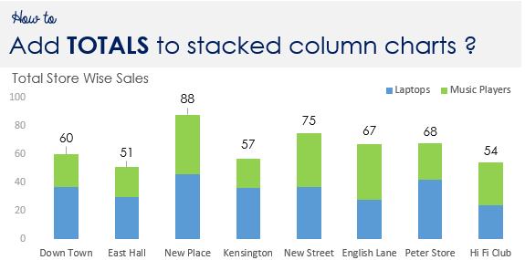 How to add totals to Stacked Column Chart