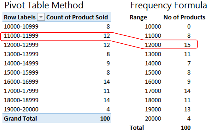 Create Class Intervals In Excel Goodly