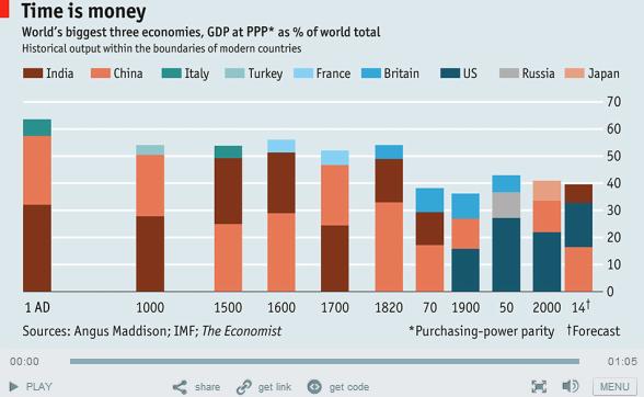 World's Biggest Economies - Reworked Chart 2